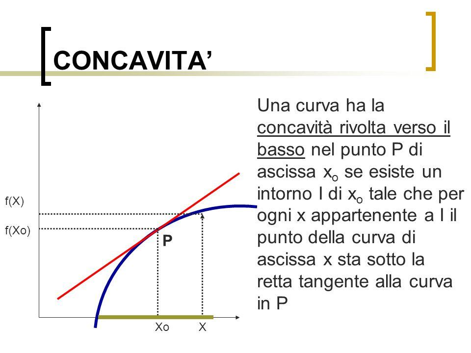 FLESSI Se non esiste nessun intorno di x o in cui la curva sta tutta sopra o sotto la tangente, allora il punto P si dice punto di flesso Xo X f(Xo) f(X) P
