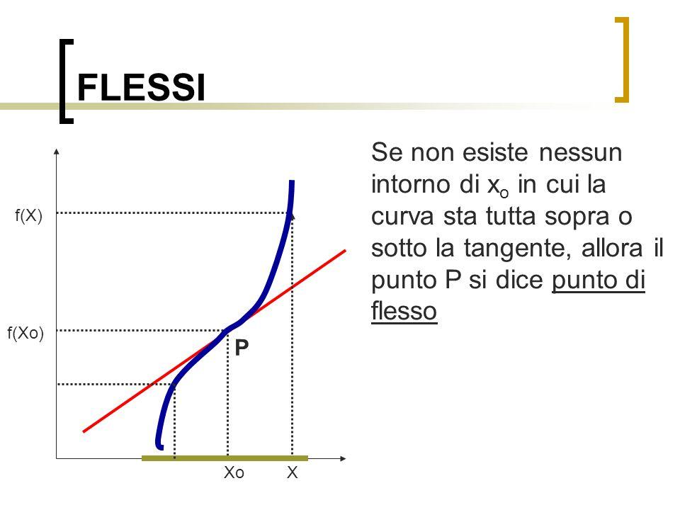 FLESSI Se non esiste nessun intorno di x o in cui la curva sta tutta sopra o sotto la tangente, allora il punto P si dice punto di flesso Xo X f(Xo) f