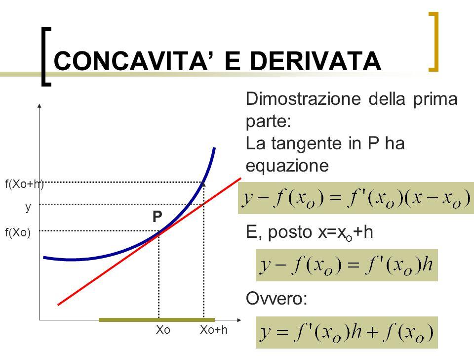 CONCAVITA' E DERIVATA Dimostrazione della prima parte: La tangente in P ha equazione E, posto x=x o +h Ovvero: Xo Xo+h f(Xo) f(Xo+h) P y