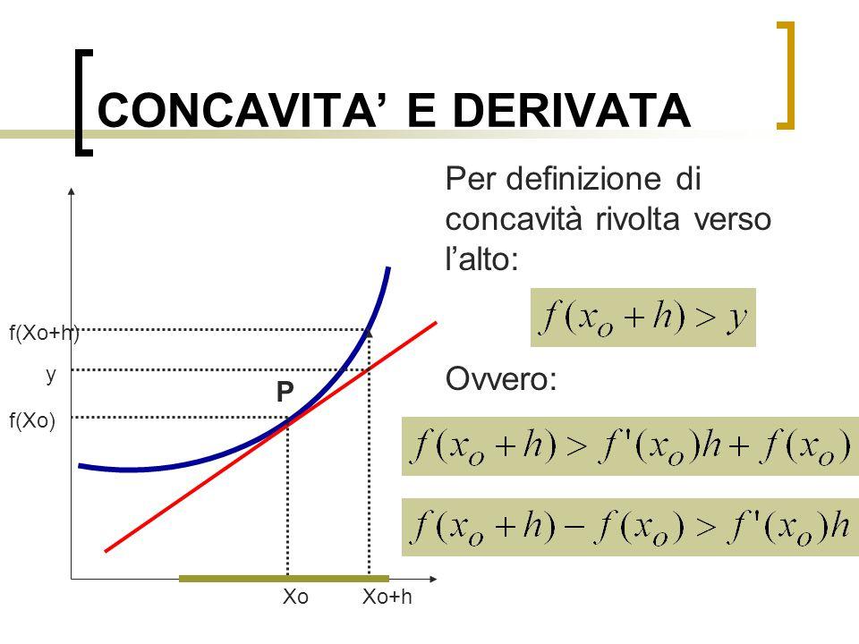 CONCAVITA' E DERIVATA Dividendo per h Poiché f è derivabile, vale nell'intervallo h il teorema di Lagrange, ovvero esiste un punto c interno ad h per cui: Xo Xo+h f(Xo) f(Xo+h) P y C