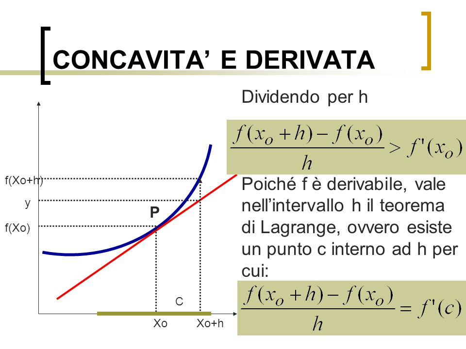 CONCAVITA' E DERIVATA Dividendo per h Poiché f è derivabile, vale nell'intervallo h il teorema di Lagrange, ovvero esiste un punto c interno ad h per