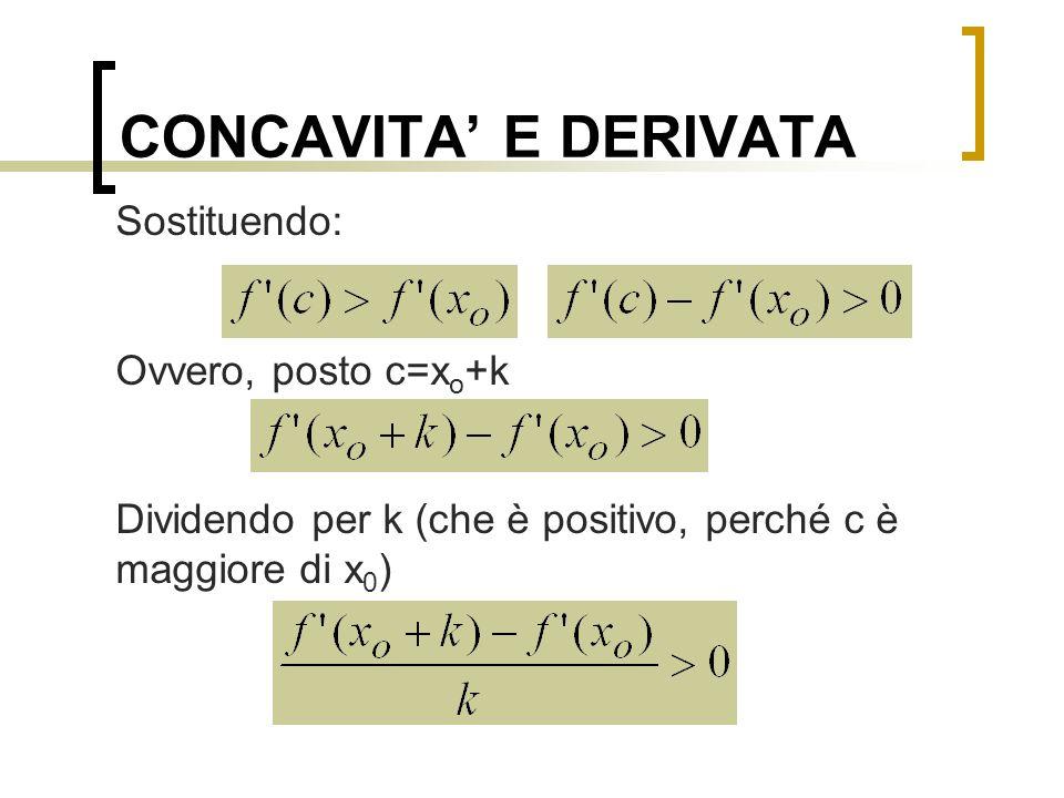 CONCAVITA' E DERIVATA Passando al limite per k tendente a zero, per il teorema del confronto: Ma questo limite è la derivata seconda in x o cvd
