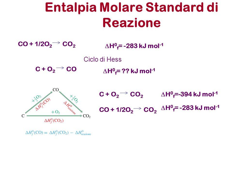 Entalpia Molare Standard di Reazione C + O 2  H 0 f =-394 kJ mol -1 CO 2 Ciclo di Hess C + O 2 CO  H 0 f = ?? kJ mol -1 CO + 1/2O 2 CO 2  H 0 f = -