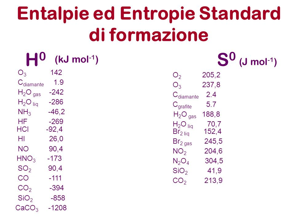 Entalpie ed Entropie Standard di formazione H0H0 S0S0 (kJ mol -1 ) (J mol -1 ) O 3 142 C diamante 1.9 H 2 O gas -242 H 2 O liq -286 NH 3 -46,2 HF -269