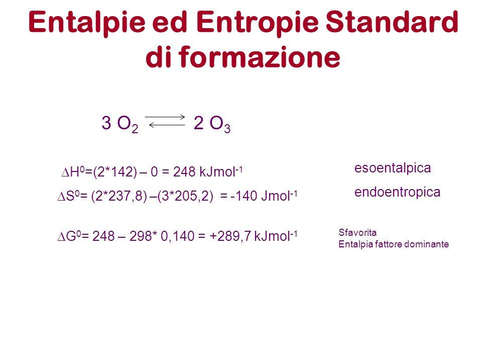 Entalpie ed Entropie Standard di formazione 3 O 2 2 O 3  H 0 =(2*142) – 0 = 248 kJmol -1 esoentalpica  S 0 = (2*237,8) –(3*205,2) = -140 Jmol -1 end