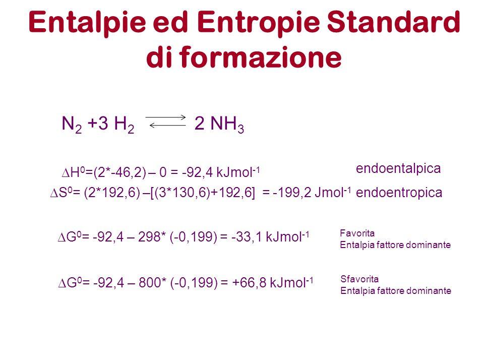 Entalpie ed Entropie Standard di formazione N 2 +3 H 2 2 NH 3  H 0 =(2*-46,2) – 0 = -92,4 kJmol -1 endoentalpica  S 0 = (2*192,6) –[(3*130,6)+192,6]