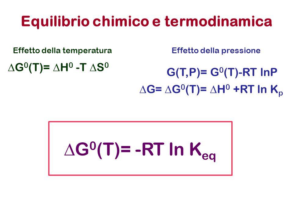 Equilibrio chimico e termodinamica  G 0 (T)= -RT ln K eq  G 0 (T)=  H 0 -T  S 0 Effetto della temperatura G(T,P)= G 0 (T)-RT lnP Effetto della pre