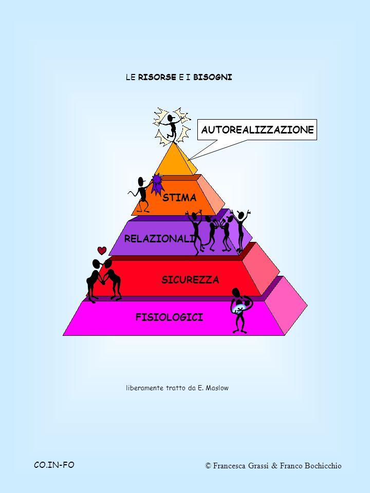 © Francesca Grassi & Franco BochicchioCO.IN-FO LE RISORSE E I BISOGNI FISIOLOGICI SICUREZZA RELAZIONALI STIMA AUTOREALIZZAZIONE liberamente tratto da E.