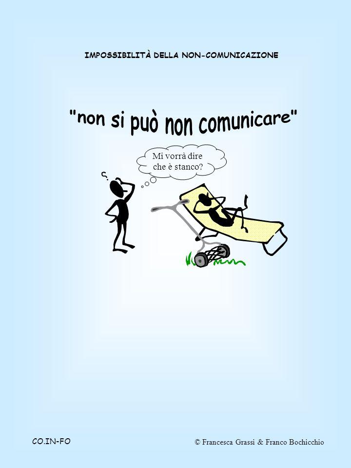 © Francesca Grassi & Franco BochicchioCO.IN-FO IMPOSSIBILITÀ DELLA NON-COMUNICAZIONE Mi vorrà dire che è stanco