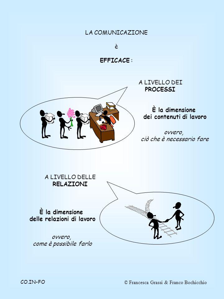 © Francesca Grassi & Franco BochicchioCO.IN-FO LA COMUNICAZIONE è EFFICACE : A LIVELLO DEI PROCESSI A LIVELLO DELLE RELAZIONI È la dimensione dei contenuti di lavoro ovvero, ciò che è necessario fare È la dimensione delle relazioni di lavoro ovvero, come è possibile farlo
