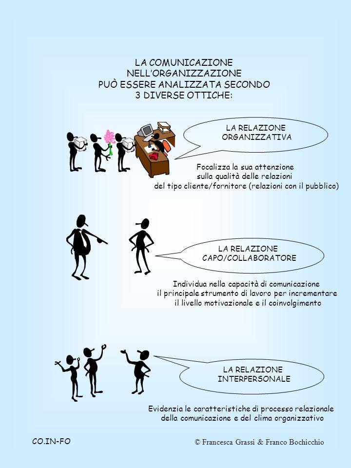 © Francesca Grassi & Franco BochicchioCO.IN-FO LA COMUNICAZIONE NELL'ORGANIZZAZIONE PUÒ ESSERE ANALIZZATA SECONDO 3 DIVERSE OTTICHE: LA RELAZIONE ORGANIZZATIVA LA RELAZIONE CAPO/COLLABORATORE LA RELAZIONE INTERPERSONALE Focalizza la sua attenzione sulla qualità delle relazioni del tipo cliente/fornitore (relazioni con il pubblico) Individua nella capacità di comunicazione il principale strumento di lavoro per incrementare il livello motivazionale e il coinvolgimento Evidenzia le caratteristiche di processo relazionale della comunicazione e del clima organizzativo