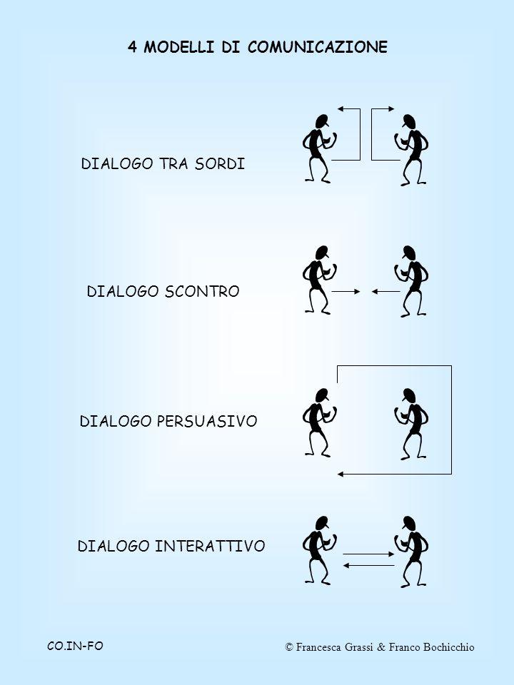 © Francesca Grassi & Franco BochicchioCO.IN-FO 4 MODELLI DI COMUNICAZIONE DIALOGO TRA SORDI DIALOGO SCONTRO DIALOGO INTERATTIVO DIALOGO PERSUASIVO