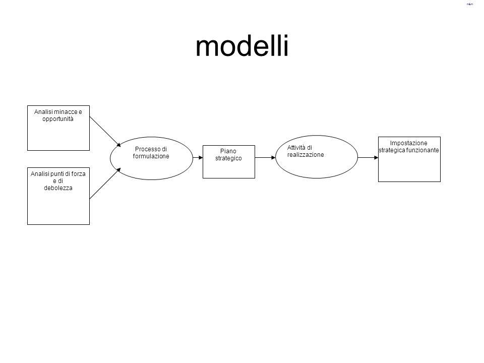 m&m modelli Processo di formulazione Analisi minacce e opportunità Analisi punti di forza e di debolezza Piano strategico Attività di realizzazione Im