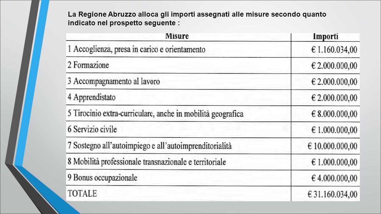 La Regione Abruzzo alloca gli importi assegnati alle misure secondo quanto indicato nel prospetto seguente :