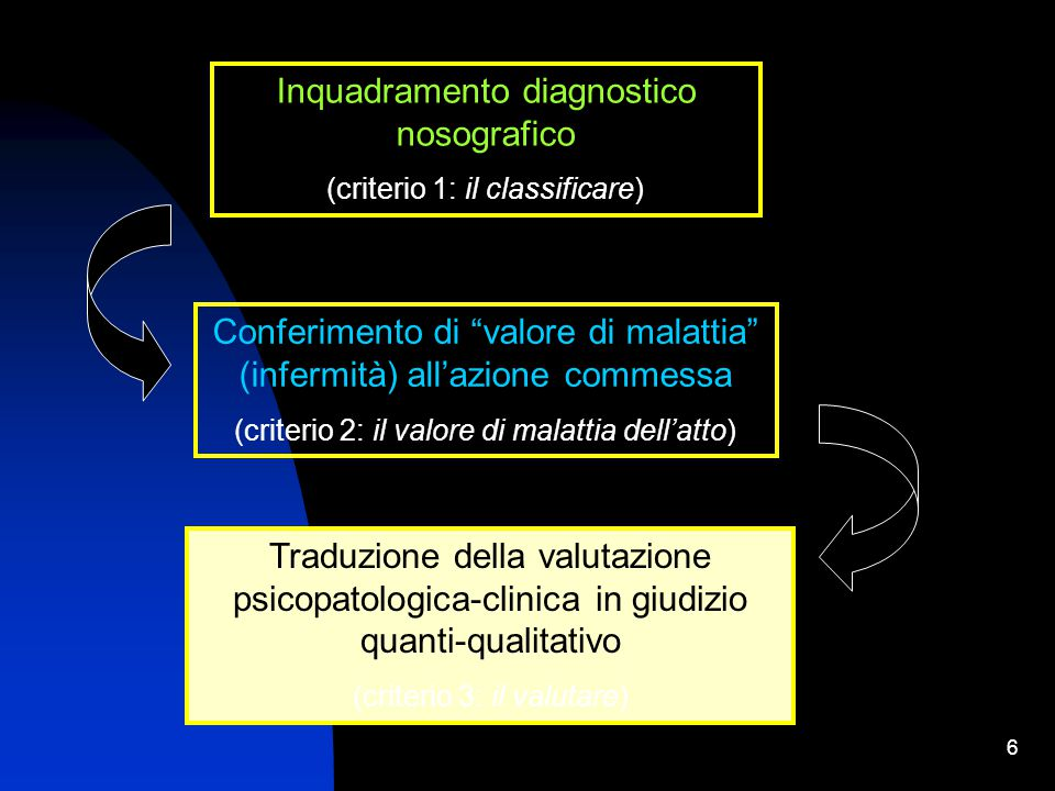"""6 Inquadramento diagnostico nosografico (criterio 1: il classificare) Conferimento di """"valore di malattia"""" (infermità) all'azione commessa (criterio 2"""