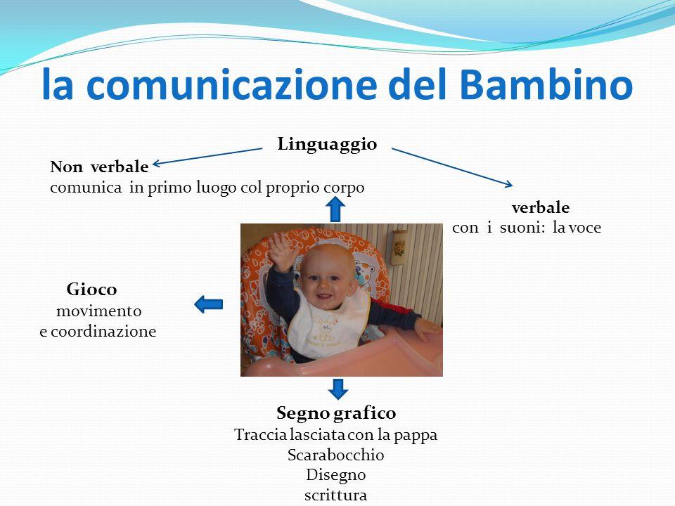 la comunicazione del Bambino Linguaggio Non verbale comunica in primo luogo col proprio corpo verbale con i suoni: la voce Gioco movimento e coordinaz