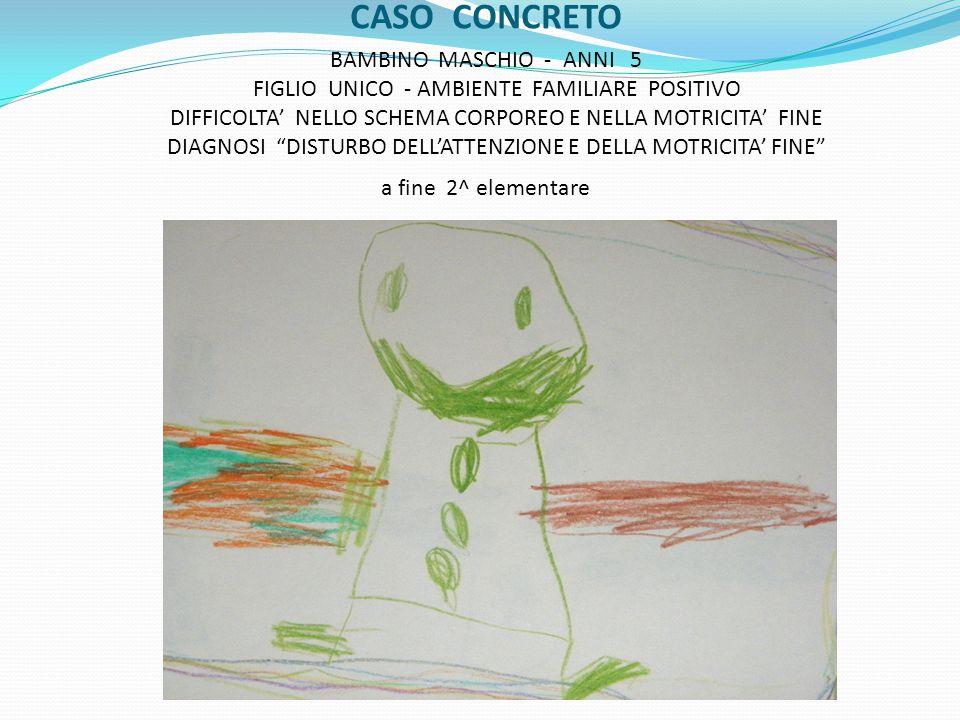 """CASO CONCRETO BAMBINO MASCHIO - ANNI 5 FIGLIO UNICO - AMBIENTE FAMILIARE POSITIVO DIFFICOLTA' NELLO SCHEMA CORPOREO E NELLA MOTRICITA' FINE DIAGNOSI """""""