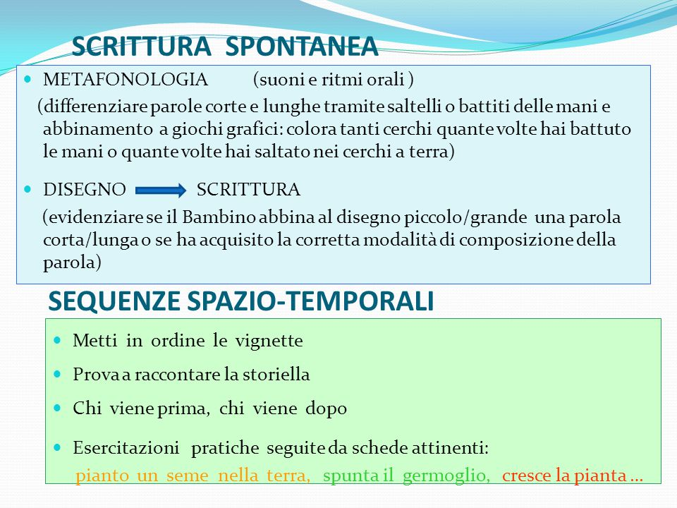 SCRITTURA SPONTANEA METAFONOLOGIA (suoni e ritmi orali ) (differenziare parole corte e lunghe tramite saltelli o battiti delle mani e abbinamento a gi