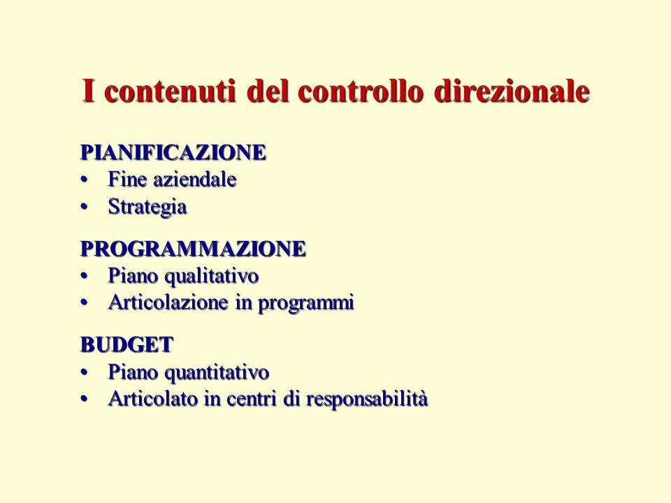 PIANIFICAZIONE Fine aziendaleFine aziendale StrategiaStrategiaPROGRAMMAZIONE Piano qualitativoPiano qualitativo Articolazione in programmiArticolazion