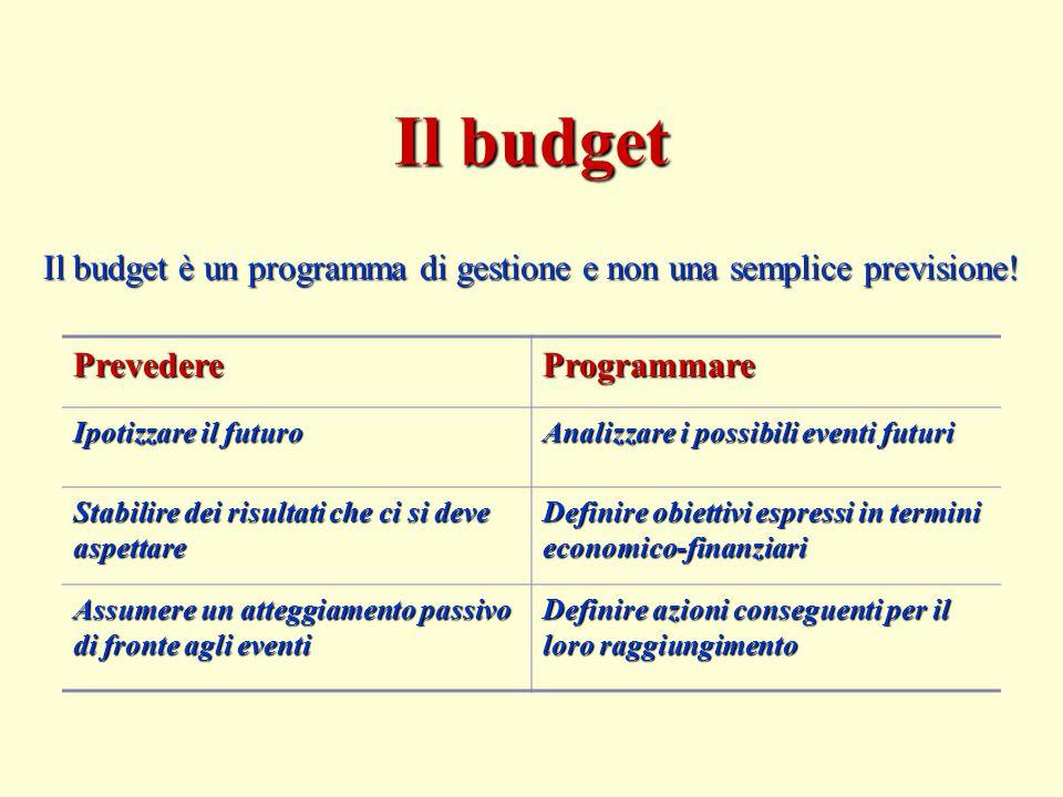 Il budget è un programma di gestione e non una semplice previsione! Il budget PrevedereProgrammare Ipotizzare il futuro Analizzare i possibili eventi