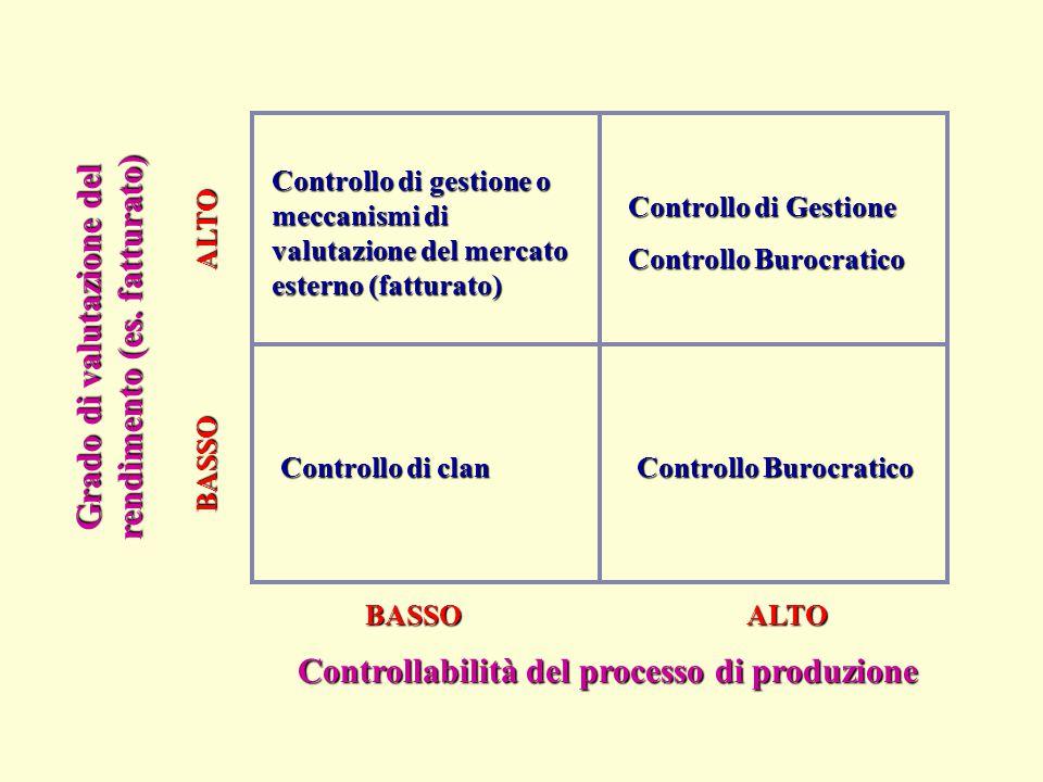 Controllo di clan Controllo Burocratico Controllo di Gestione Controllo Burocratico Grado di valutazione del rendimento (es. fatturato) Controllo di g