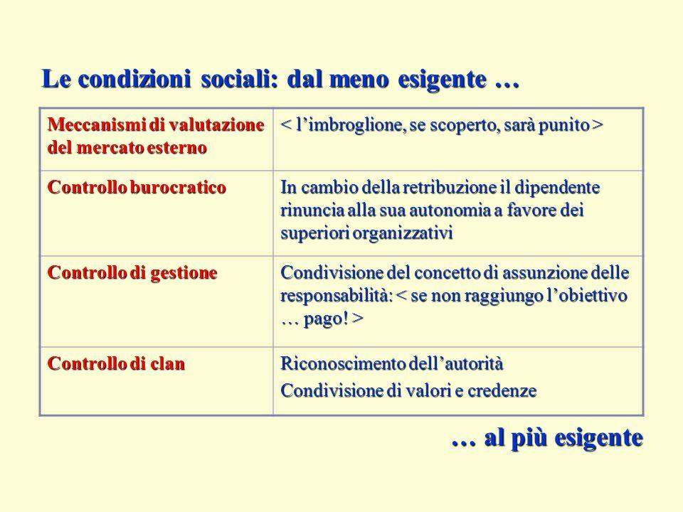 Le condizioni sociali: dal meno esigente … Meccanismi di valutazione del mercato esterno Controllo burocratico In cambio della retribuzione il dipende