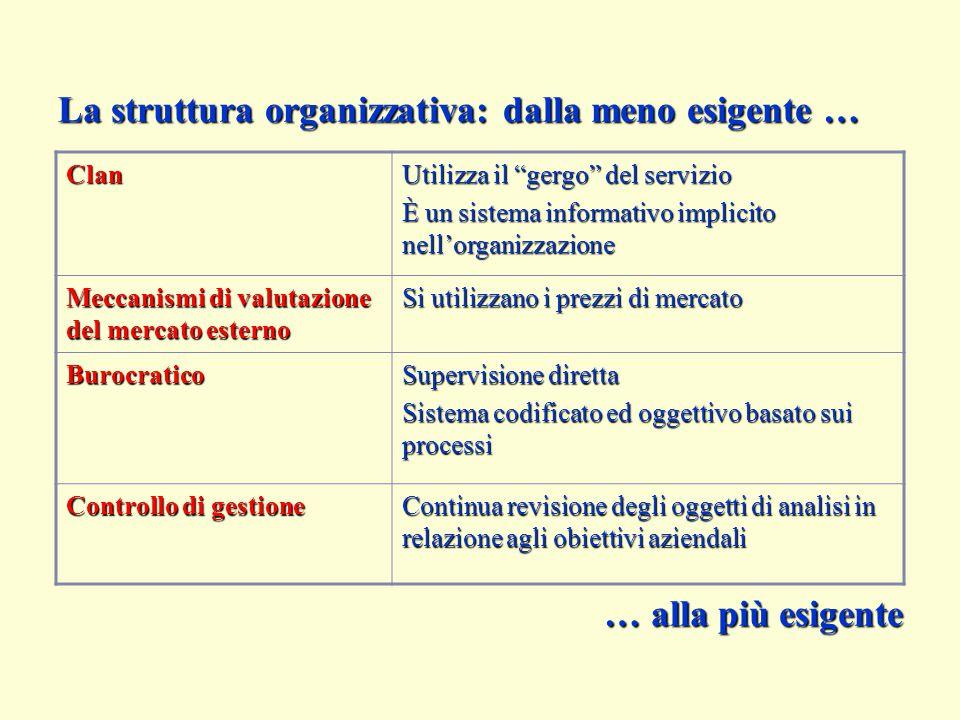 """Clan Utilizza il """"gergo"""" del servizio È un sistema informativo implicito nell'organizzazione Meccanismi di valutazione del mercato esterno Si utilizza"""