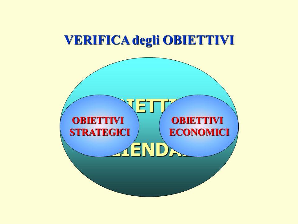 VERIFICA degli OBIETTIVI OBIETTIVI AZIENDALI OBIETTIVIECONOMICIOBIETTIVISTRATEGICI