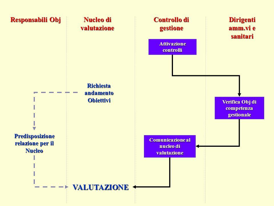 Responsabili Obj Nucleo di valutazione Dirigenti amm.vi e sanitari Controllo di gestione Attivazione controlli Verifica Obj di competenza gestionale C