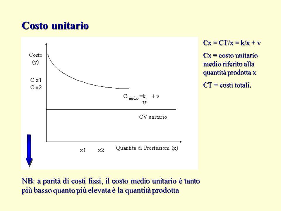 Costo unitario NB: a parità di costi fissi, il costo medio unitario è tanto più basso quanto più elevata è la quantità prodotta Cx = CT/x = k/x + v Cx