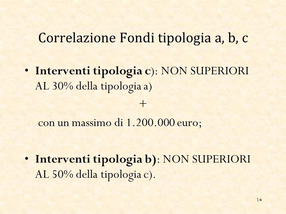 Correlazione Fondi tipologia a, b, c Interventi tipologia c): NON SUPERIORI AL 30% della tipologia a) + con un massimo di 1.200.000 euro; Interventi tipologia b): NON SUPERIORI AL 50% della tipologia c).