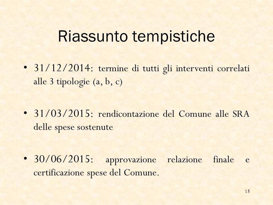 Riassunto tempistiche 31/12/2014: termine di tutti gli interventi correlati alle 3 tipologie (a, b, c) 31/03/2015: rendicontazione del Comune alle SRA delle spese sostenute 30/06/2015: approvazione relazione finale e certificazione spese del Comune.