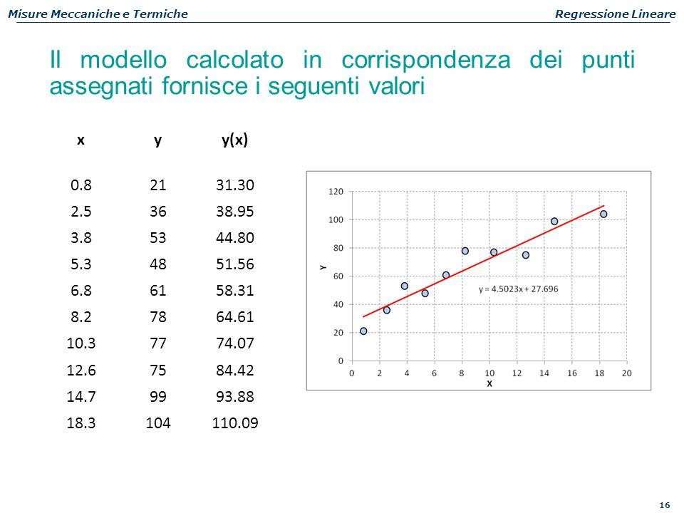 16 Misure Meccaniche e TermicheRegressione Lineare Il modello calcolato in corrispondenza dei punti assegnati fornisce i seguenti valori xyy(x) 0.8213