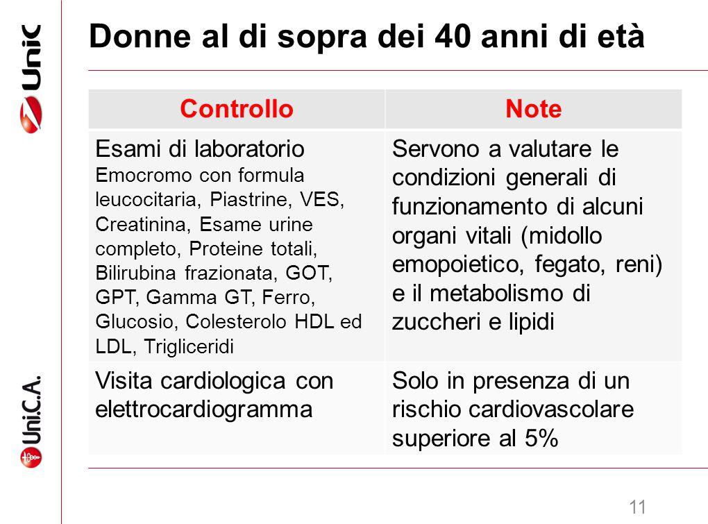 12 Uomini al di sopra dei 40 anni di età ControlloNote Esami di laboratorio Emocromo con formula leucocitaria, Piastrine, VES, Creatinina, Esame urine completo, Proteine totali, Bilirubina frazionata, GOT, GPT, Gamma GT, Glucosio, Colesterolo HDL ed LDL, Trigliceridi Servono a valutare le condizioni generali di funzionamento di alcuni organi vitali (midollo emopoietico, fegato, reni) e il metabolismo di zuccheri e lipidi Visita cardiologica con elettrocardiogramma Fascia d'età in cui questo tipo di patologie comincia ad aumentare di incidenza