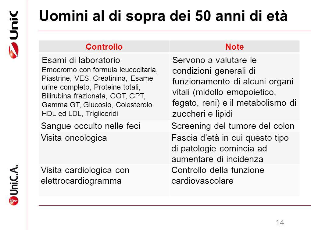 15 Uomini al di sopra dei 60 anni di età ControlloNote Esami di laboratorio Emocromo con formula leucocitaria, Piastrine, VES, Creatinina, Esame urine completo, Proteine totali, Bilirubina frazionata, GOT, GPT, Gamma GT, Glucosio, Colesterolo HDL ed LDL, Trigliceridi, PSA Servono a valutare le condizioni generali di funzionamento di alcuni organi vitali (midollo emopoietico, fegato, reni) e il metabolismo di zuccheri e lipidi Sangue occulto nelle feciScreening del tumore del colon Visita oncologicaFascia d'età in cui questo tipo di patologie presente un'incidenza in aumento Ecografia prostatica trans-rettaleSe vi sia indicazione clinica, sulla base della visita oncologica Visita cardiologica con elettrocardiogramma Controllo della funzione cardiovascolare