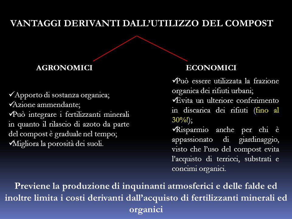 VANTAGGI DERIVANTI DALL'UTILIZZO DEL COMPOST AGRONOMICIECONOMICI Apporto di sostanza organica; Azione ammendante; Può integrare i fertilizzanti minera