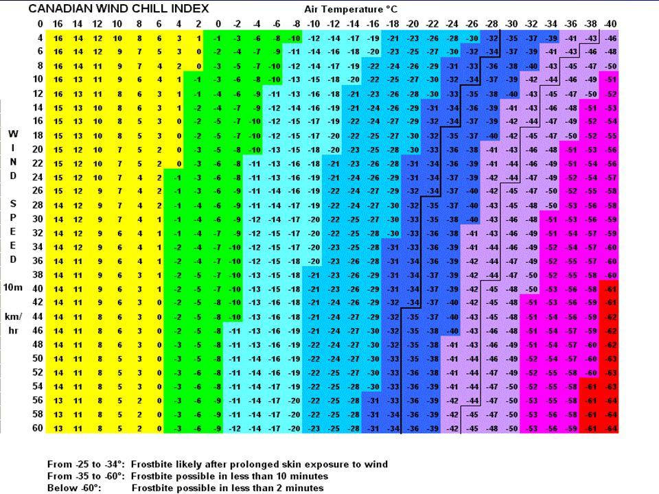 16 Esempio: un vento di 4,5 m/s con una temperatura di 10°C provoca un disagio termico pari ad una temperatura di 4,5° in aria calma.