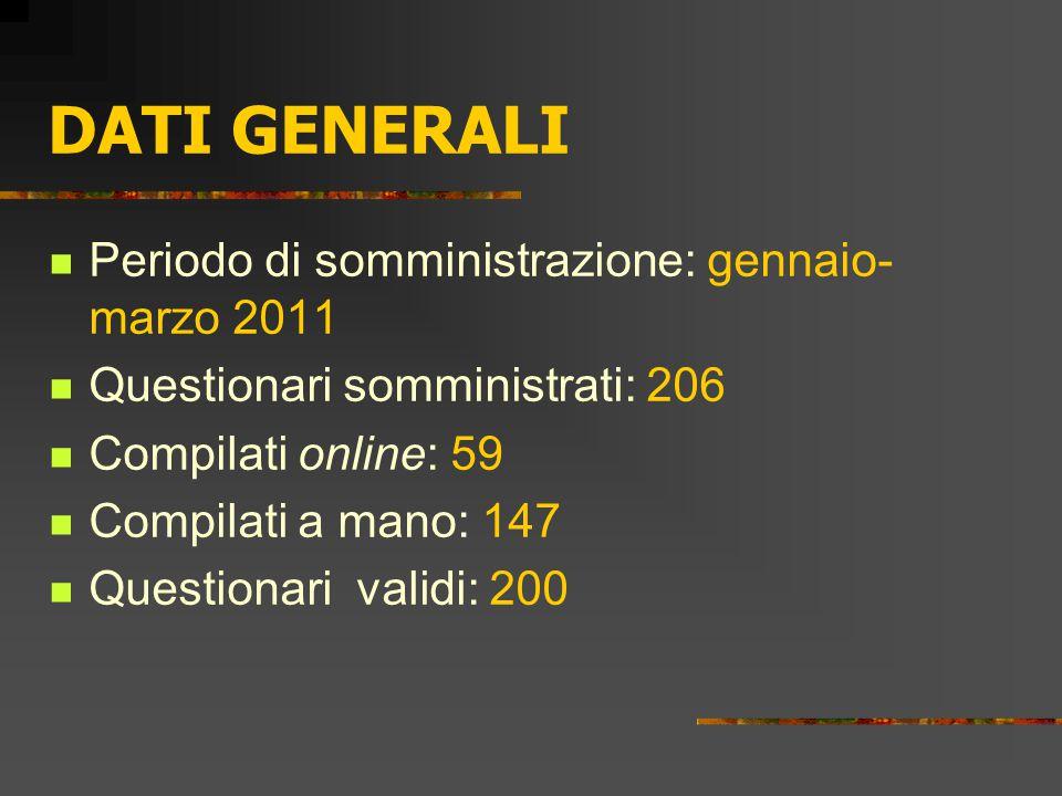 DATI GENERALI Periodo di somministrazione: gennaio- marzo 2011 Questionari somministrati: 206 Compilati online: 59 Compilati a mano: 147 Questionari validi: 200