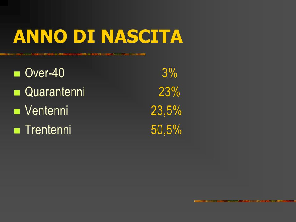 ANNO DI NASCITA Over-40 3% Quarantenni 23% Ventenni 23,5% Trentenni 50,5%
