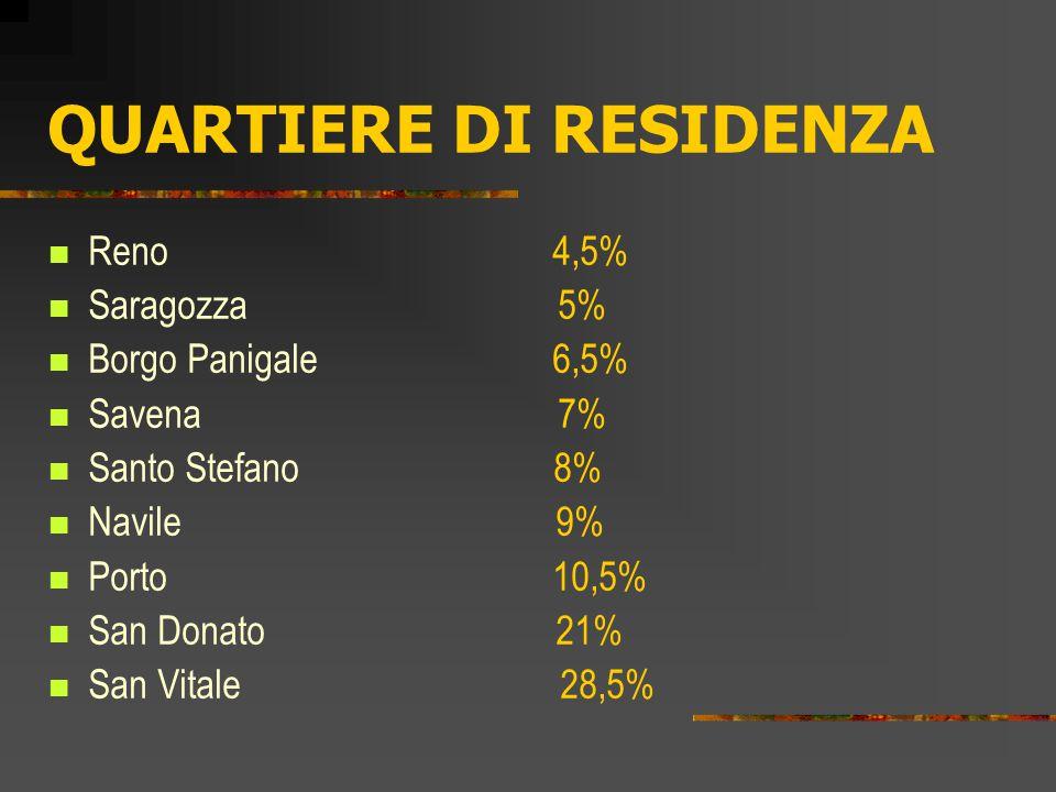QUARTIERE DI RESIDENZA Reno 4,5% Saragozza 5% Borgo Panigale 6,5% Savena 7% Santo Stefano 8% Navile 9% Porto 10,5% San Donato 21% San Vitale 28,5%