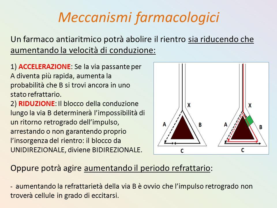 Meccanismi farmacologici Un farmaco antiaritmico potrà abolire il rientro sia riducendo che aumentando la velocità di conduzione: 1) ACCELERAZIONE: Se