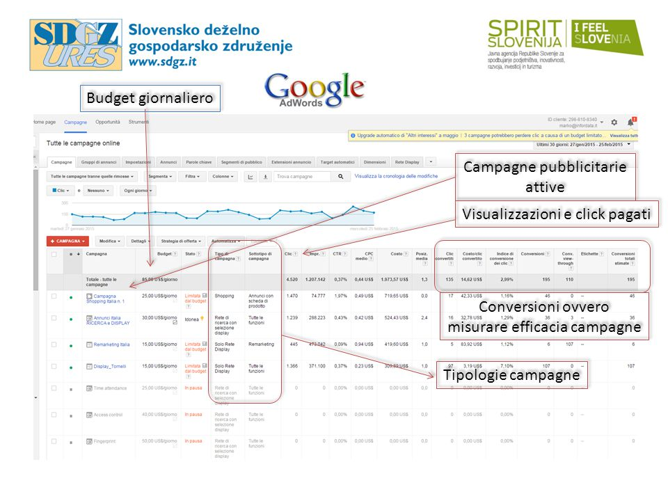 Campagne pubblicitarie attive Campagne pubblicitarie attive Budget giornaliero Visualizzazioni e click pagati Conversioni ovvero misurare efficacia campagne Conversioni ovvero misurare efficacia campagne Tipologie campagne