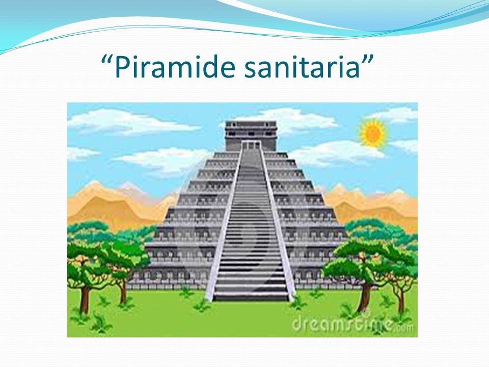 """""""Piramide sanitaria"""""""