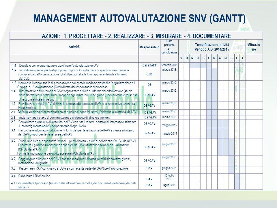 MANAGEMENT AUTOVALUTAZIONE SNV (GANTT) AZIONI: 1. PROGETTARE - 2. REALIZZARE - 3. MISURARE - 4. DOCUMENTARE Attività Responsabile Data prevista di con