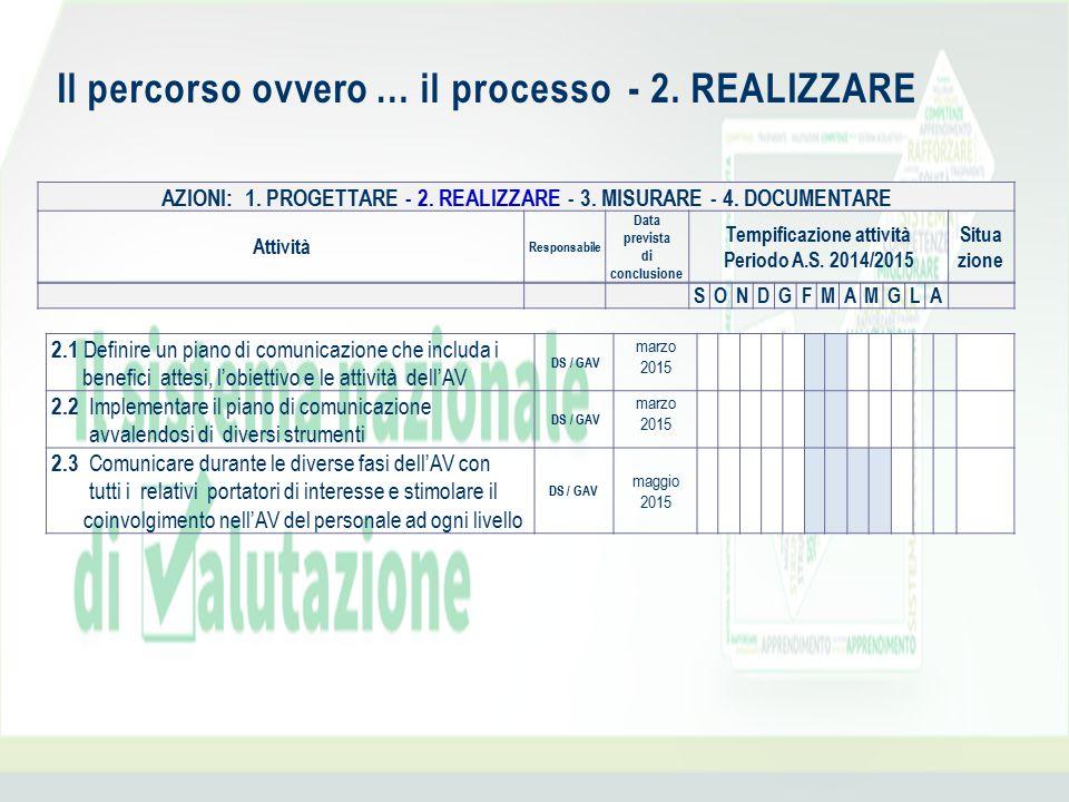 Il percorso ovvero … il processo - 2. REALIZZARE AZIONI: 1. PROGETTARE - 2. REALIZZARE - 3. MISURARE - 4. DOCUMENTARE Attività Responsabile Data previ