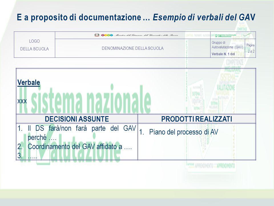 E a proposito di documentazione … Esempio di verbali del GA V LOGO DELLA SCUOLA DENOMINAZIONE DELLA SCUOLA Gruppo di Autovalutazione (GAV) Verbale N.