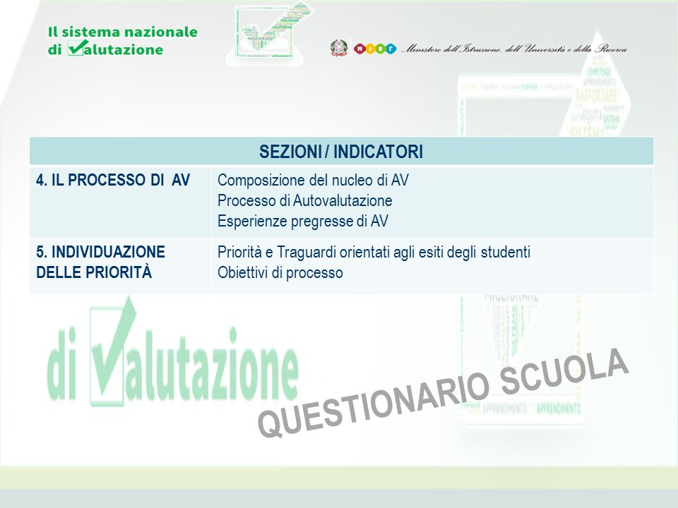 SEZIONI / INDICATORI 4. IL PROCESSO DI AV Composizione del nucleo di AV Processo di Autovalutazione Esperienze pregresse di AV 5. INDIVIDUAZIONE DELLE