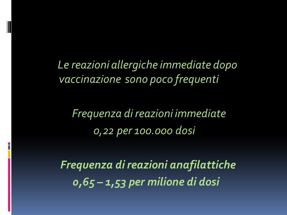 Le reazioni allergiche immediate dopo vaccinazione sono poco frequenti Frequenza di reazioni immediate 0,22 per 100.000 dosi Frequenza di reazioni ana
