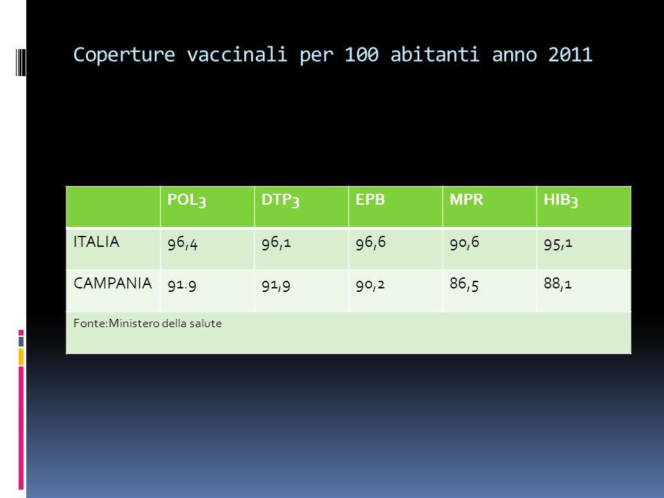 Coperture vaccinali per 100 abitanti anno 2011 POL3DTP3EPBMPRHIB3 ITALIA96,496,196,690,695,1 CAMPANIA91.991,990,286,588,1 Fonte:Ministero della salute