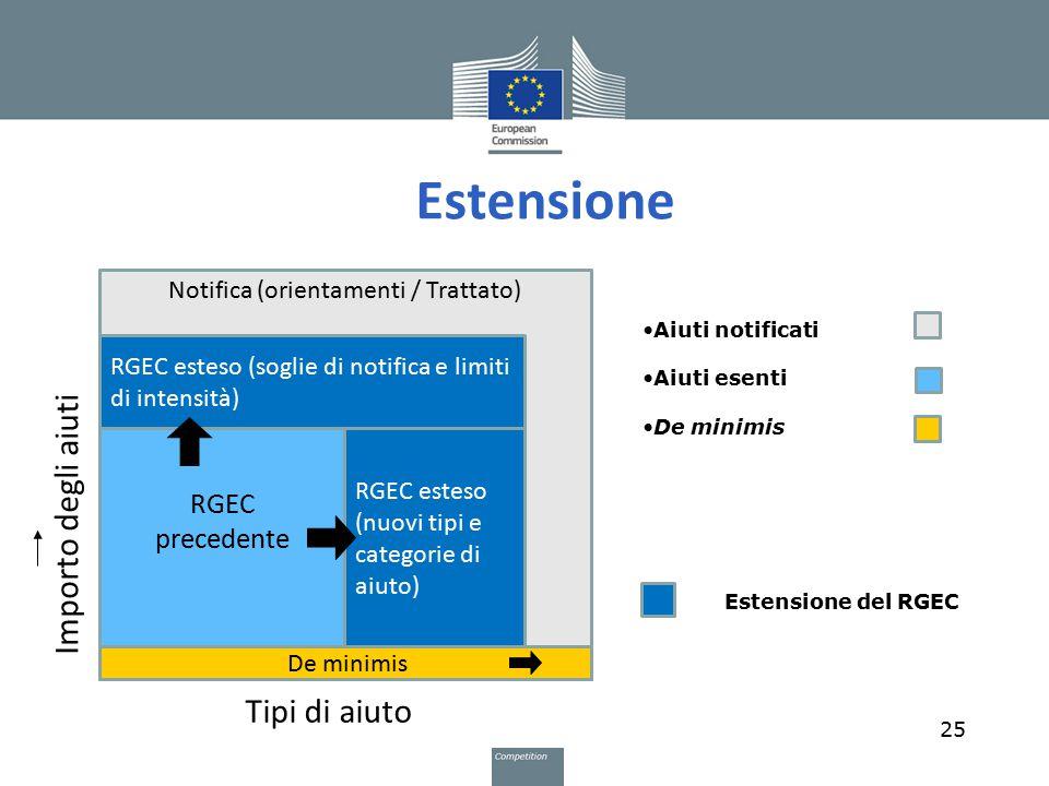 notified (guidelines/Treaty) Estensione 25 Notifica (orientamenti / Trattato) RGEC precedente RGEC esteso (nuovi tipi e categorie di aiuto) RGEC estes